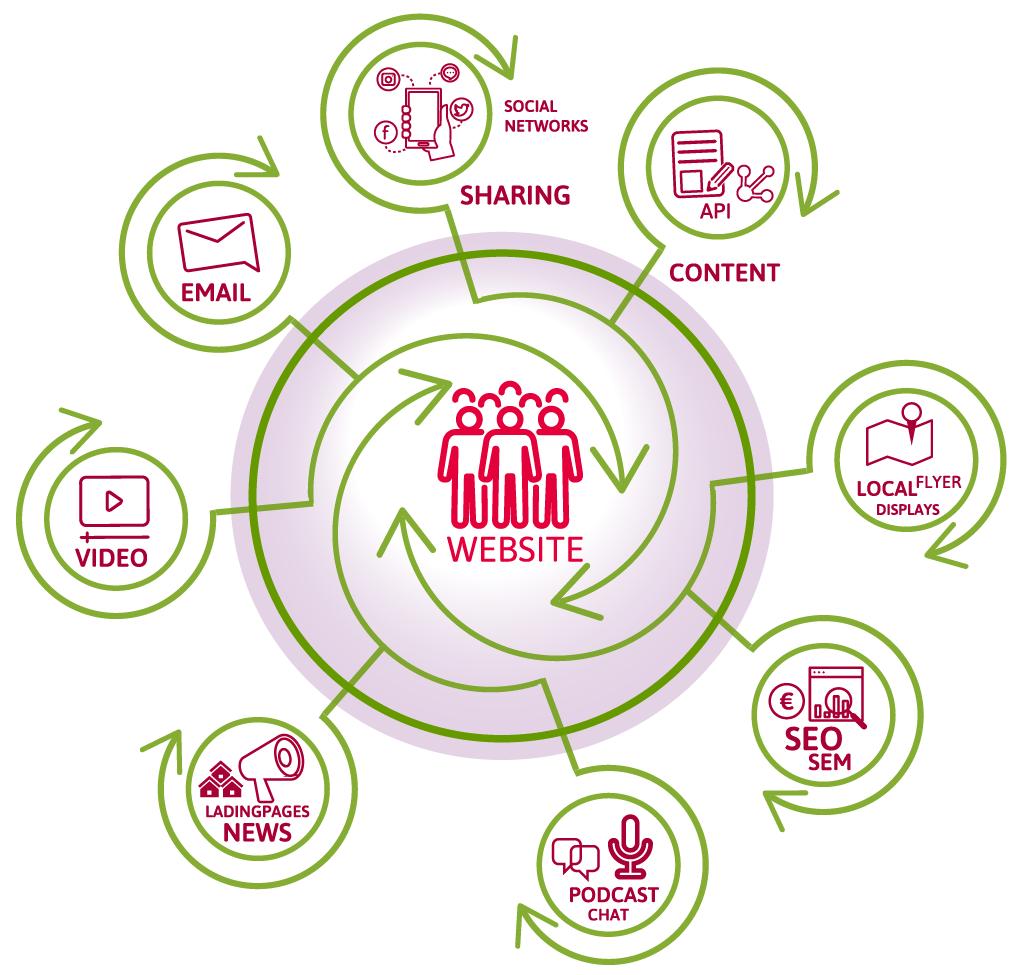 Website als zentrale Drehscheibe für Online-Marketing